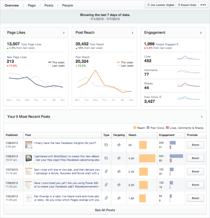 The Overview tab on Insights gives you a quick update on your social media presence.